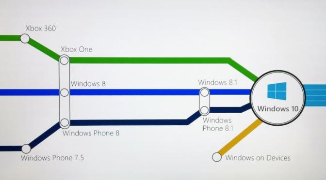 Windows 10 gratuito para actualizaciones desde 7, 8 y 8.1
